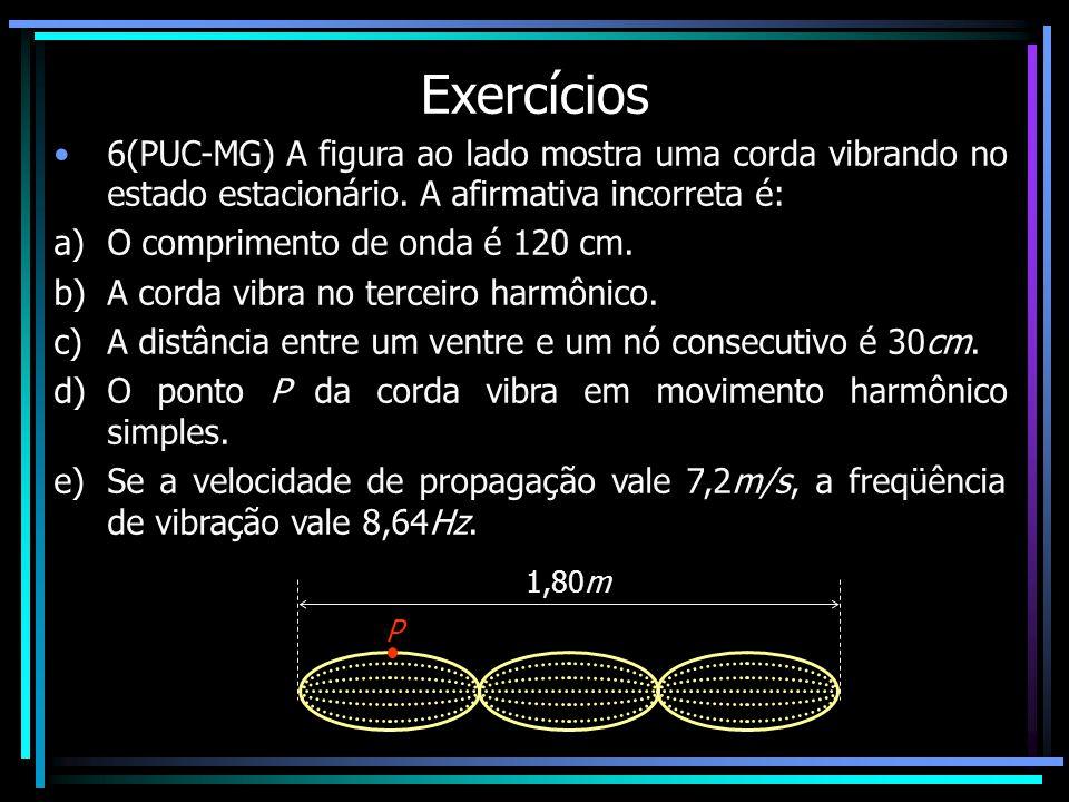 Exercícios 6(PUC-MG) A figura ao lado mostra uma corda vibrando no estado estacionário.