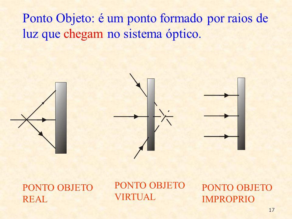 3º- Independência da luz. Quando dois(ou mais) raios luminosos se cruzam, cada um se movimenta independente do outro. 16