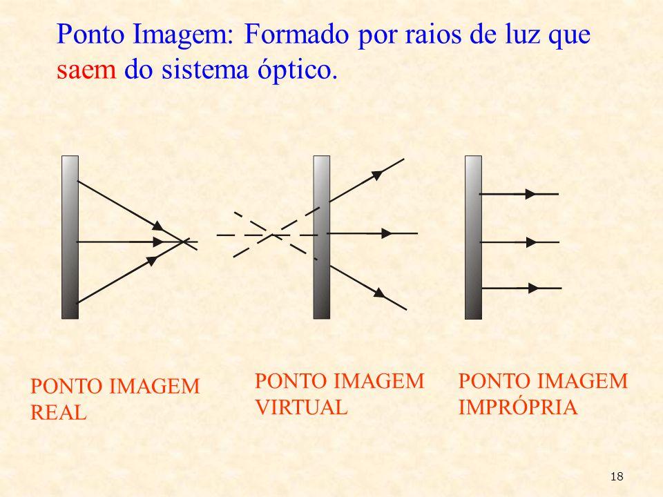 Ponto Objeto: é um ponto formado por raios de luz que chegam no sistema óptico. PONTO OBJETO REAL PONTO OBJETO VIRTUAL PONTO OBJETO IMPROPRIO 17