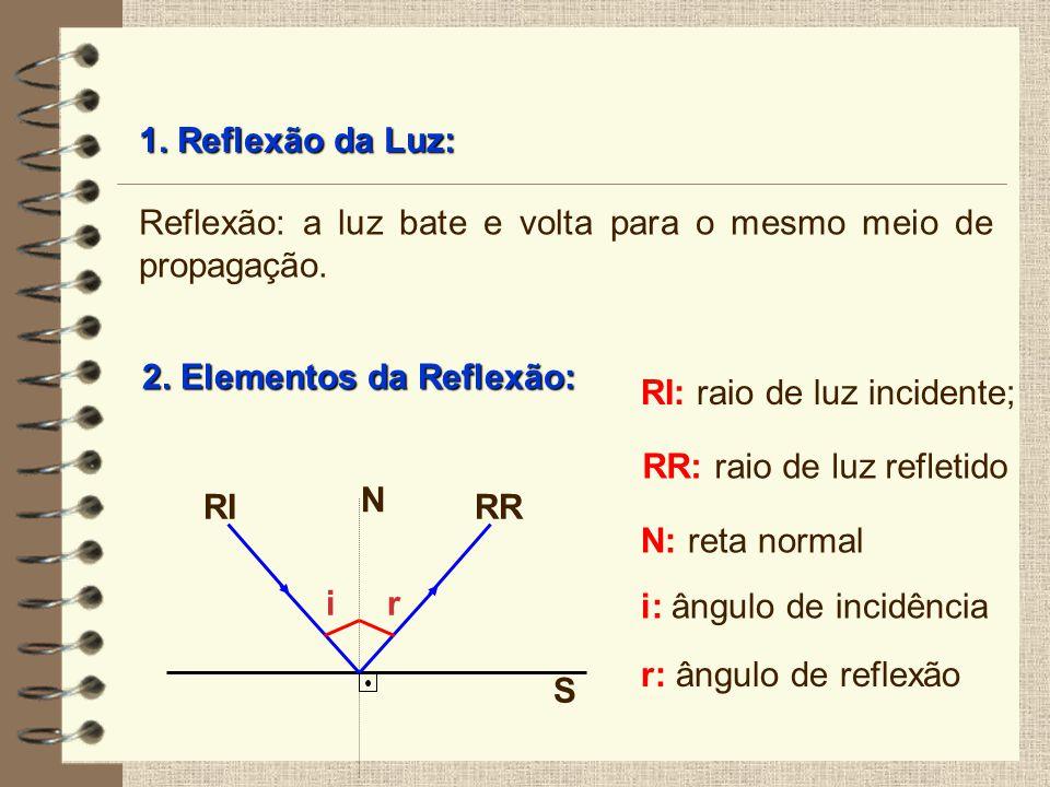 1. Reflexão da Luz: 2. Elementos da Reflexão: S RI RI: raio de luz incidente; N N: reta normal i i: ângulo de incidência RR RR: raio de luz refletido