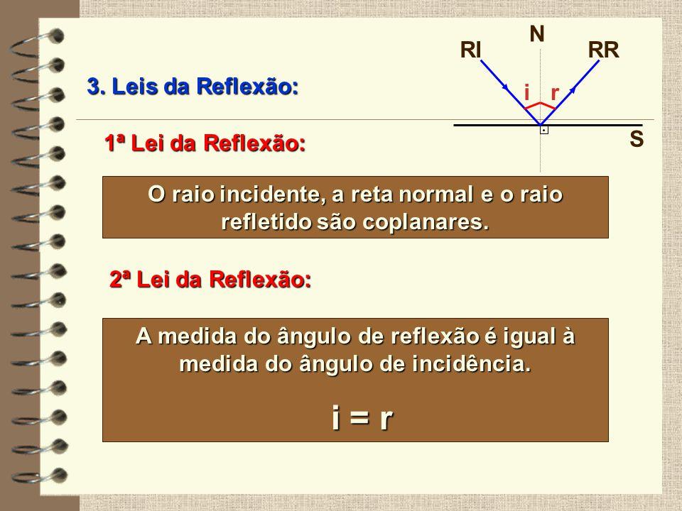 3. Leis da Reflexão: 1ª Lei da Reflexão: O raio incidente, a reta normal e o raio refletido são coplanares. 2ª Lei da Reflexão: A medida do ângulo de