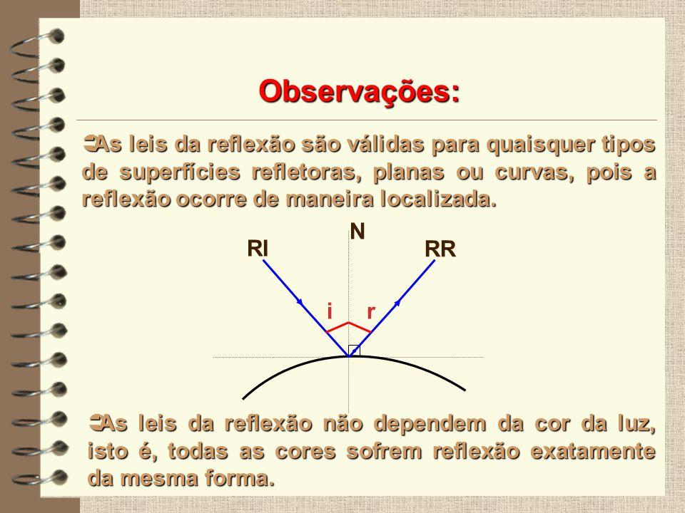 Observações: As leis da reflexão são válidas para quaisquer tipos de superfícies refletoras, planas ou curvas, pois a reflexão ocorre de maneira local