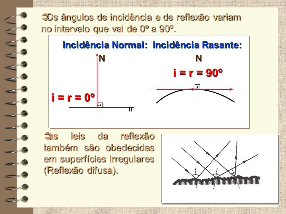 Incidência Rasante: N i = r = 90º Os ângulos de incidência e de reflexão variam no intervalo que vai de 0º a 90º. Os ângulos de incidência e de reflex