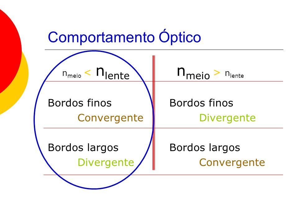 Comportamento Óptico n meio < n lente Bordos finos Convergente Bordos largos Divergente n meio > n lente Bordos finos Divergente Bordos largos Converg