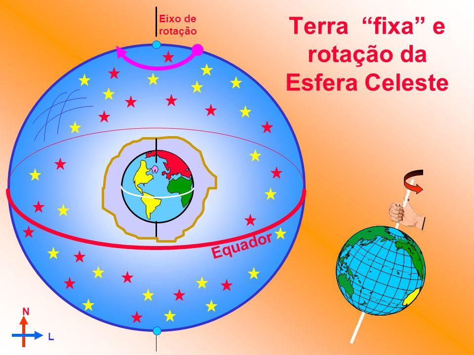 Eixo de rotação Equador N L Terra fixa e rotação da Esfera Celeste