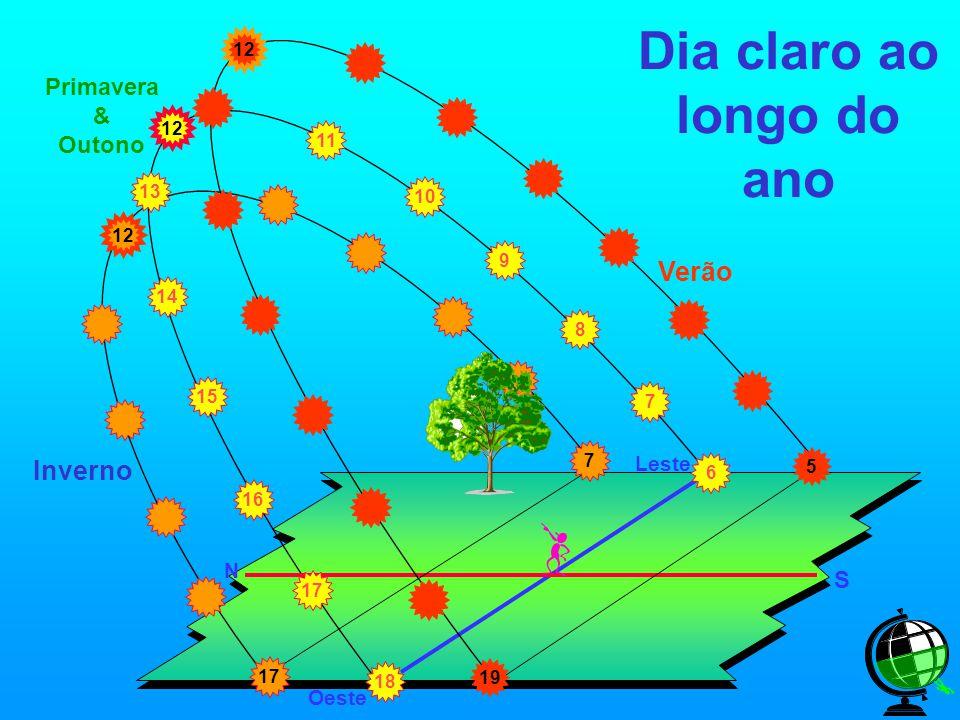 12 Dia claro ao longo do ano Leste Oeste N S 6 Inverno 12 7 17 Verão 12 5 19 Primavera & Outono 10 9 11 8 7 18 15 14 16 17 13