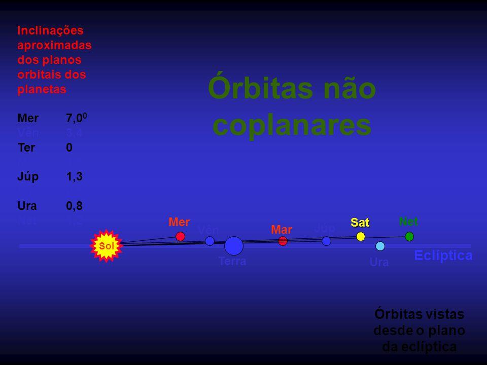 Órbitas não coplanares Eclíptica Sol Terra Mer Mar Vên Júp Sat Ura Net Órbitas vistas desde o plano da eclíptica Inclinações aproximadas dos planos or