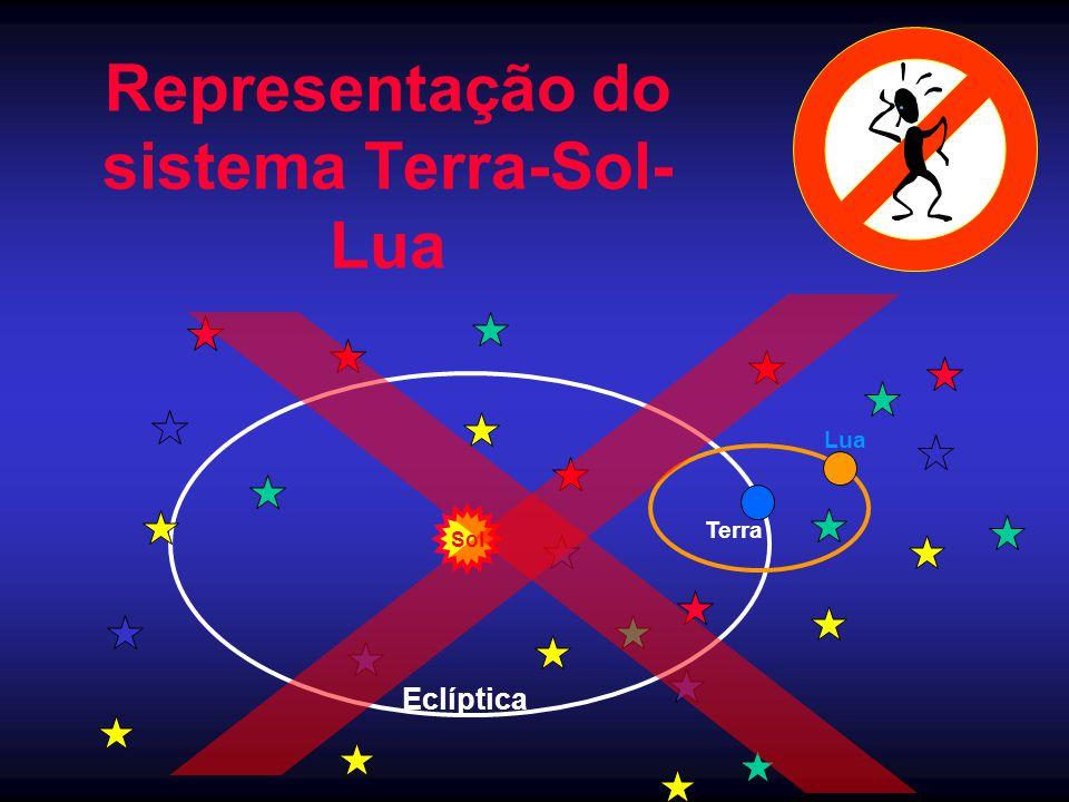 Representação do sistema Terra-Sol- Lua Sol Terra Eclíptica Lua
