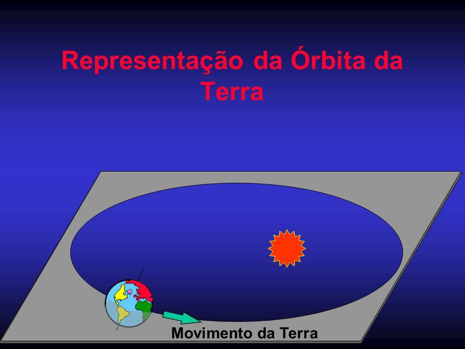 Representação da Órbita da Terra Movimento da Terra