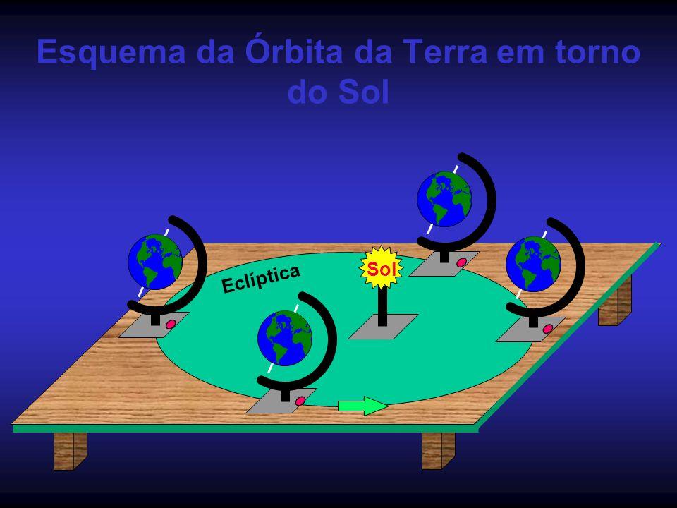 Esquema da Órbita da Terra em torno do Sol Eclíptica Sol
