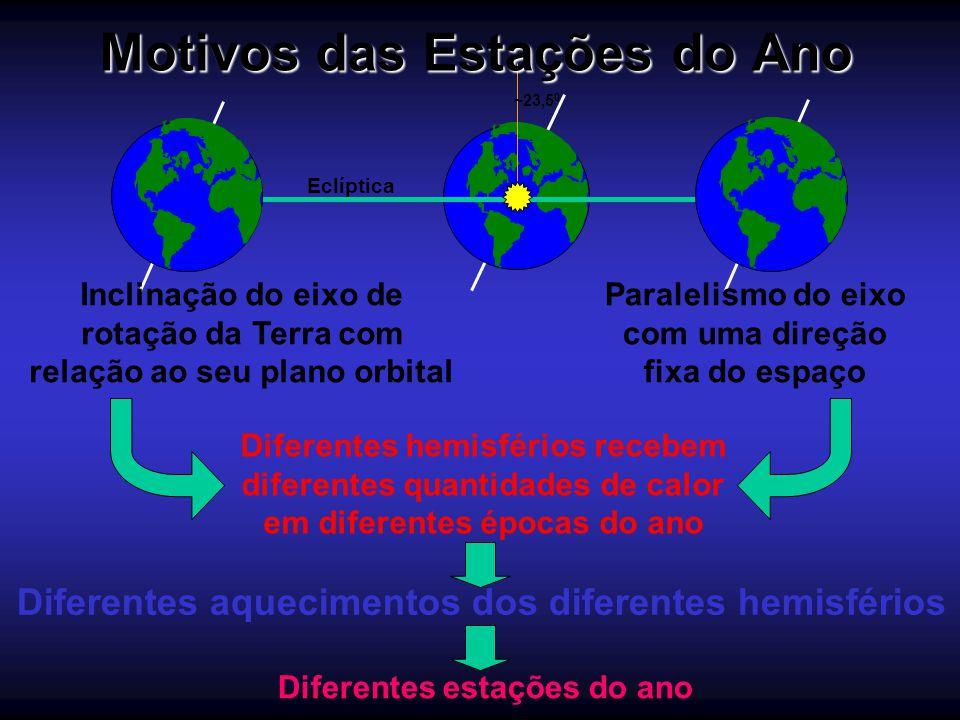 ~23,5 0 Eclíptica Inclinação do eixo de rotação da Terra com relação ao seu plano orbital Paralelismo do eixo com uma direção fixa do espaço Diferente