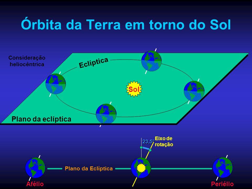 Órbita da Terra em torno do Sol Eclíptica Sol Plano da eclíptica23,5º Eixo de rotação Plano da Eclíptica PeriélioAfélio Consideração heliocêntrica