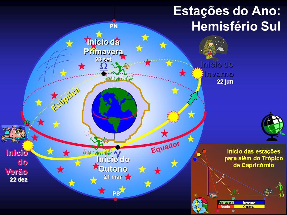 Estações do Ano: Hemisfério Sul Equador PN Eclíptica PS Início do Outono 21 mar Início da Primavera 23 set IníciodoVerão 22 dez Início do Inverno 22 j