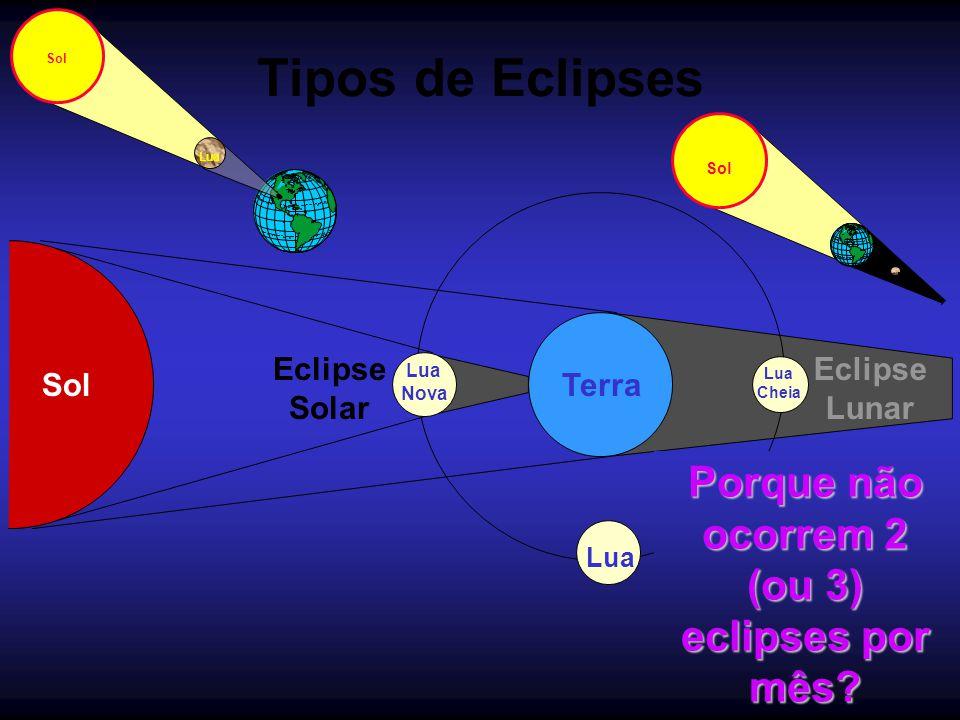 Tipos de Eclipses SolTerra Lua Nova Eclipse Solar Sol Lua Eclipse Lunar Sol Lua Cheia Porque não ocorrem 2 (ou 3) eclipses por mês?