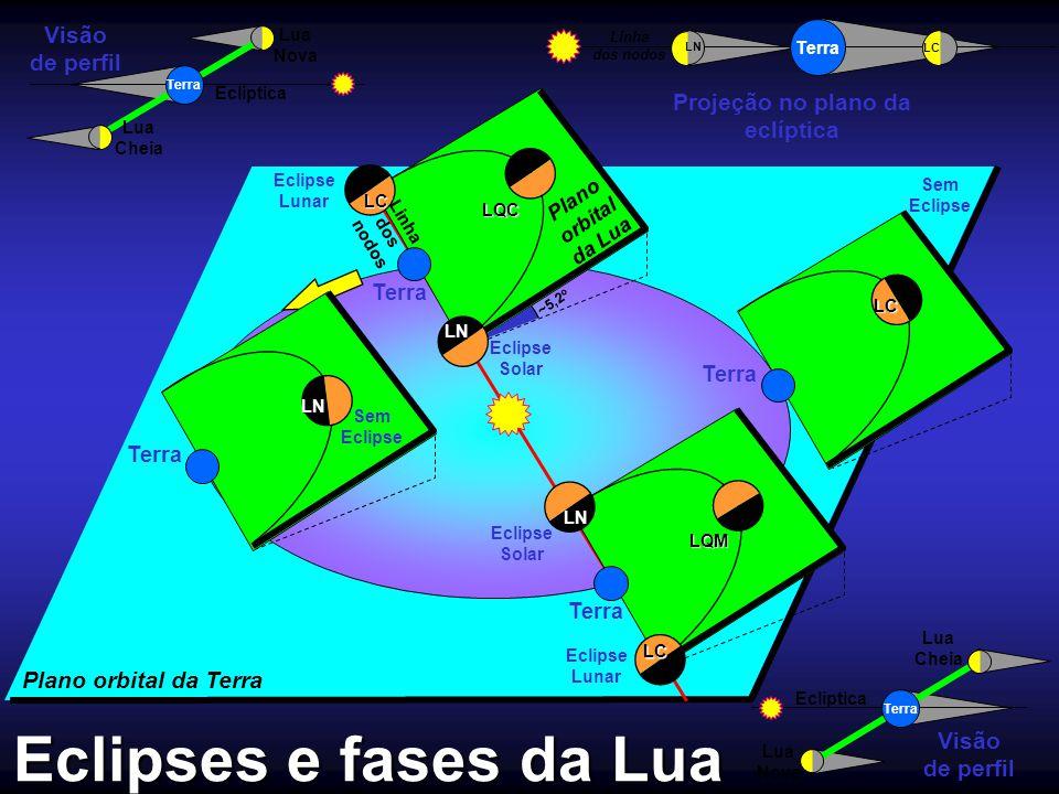 Eclipses e fases da Lua Eclipse Solar Terra Eclipse Lunar LC Terra Sem Eclipse LN Terra Sem EclipseLC LQC ~5,2 o LN Terra Lua Cheia Lua Nova Eclíptica
