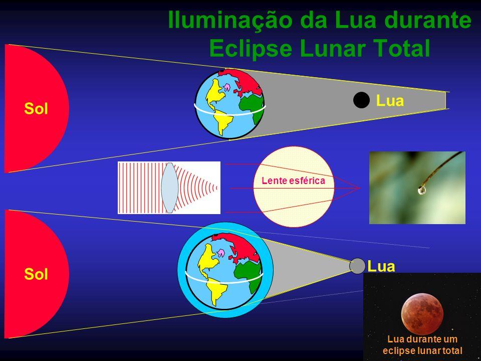 Iluminação da Lua durante Eclipse Lunar Total Sol Lua Sol Lua Lente esférica Lua durante um eclipse lunar total