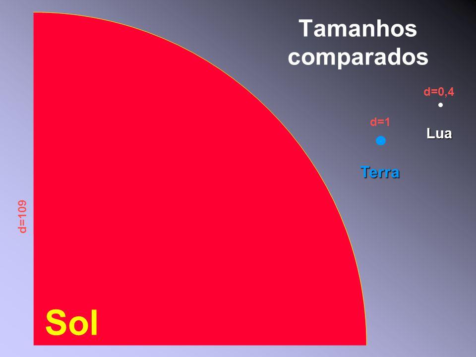 Tamanhos comparados Sol Lua Terra d=1 d=0,4 d=109