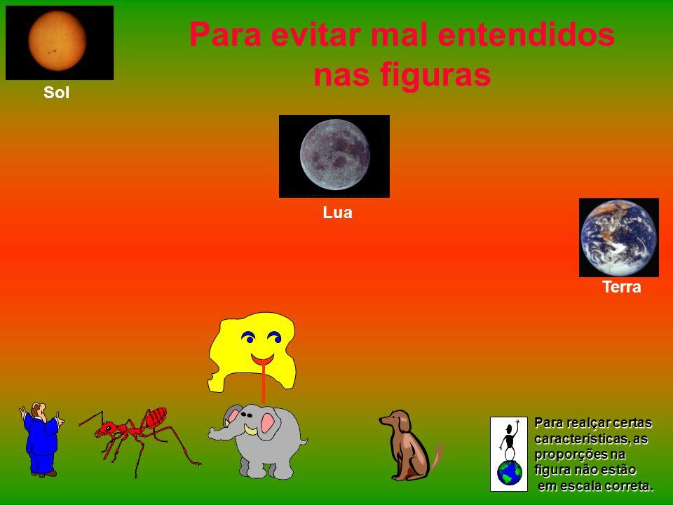 Para evitar mal entendidos nas figuras Terra Lua Sol Para realçar certas características, as proporções na figura não estão em escala correta. em esca