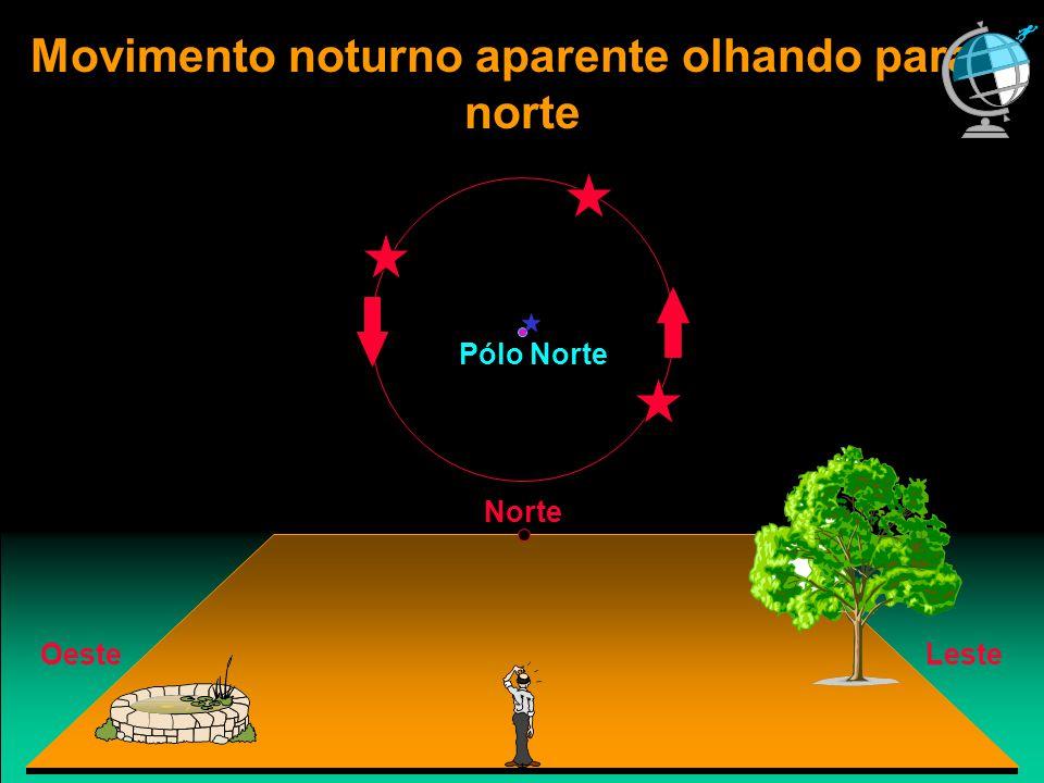 Movimento noturno aparente olhando para o norte Norte LesteOeste Pólo Norte