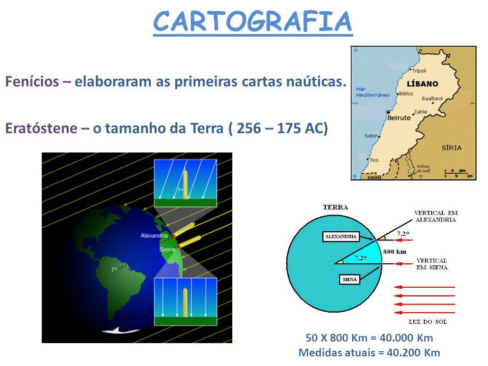 CARTOGRAFIA Romanos – fins bélicos, militares e expansionistas.