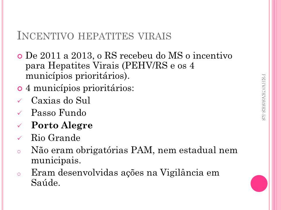 I NCENTIVO HEPATITES VIRAIS De 2011 a 2013, o RS recebeu do MS o incentivo para Hepatites Virais (PEHV/RS e os 4 municípios prioritários). 4 município