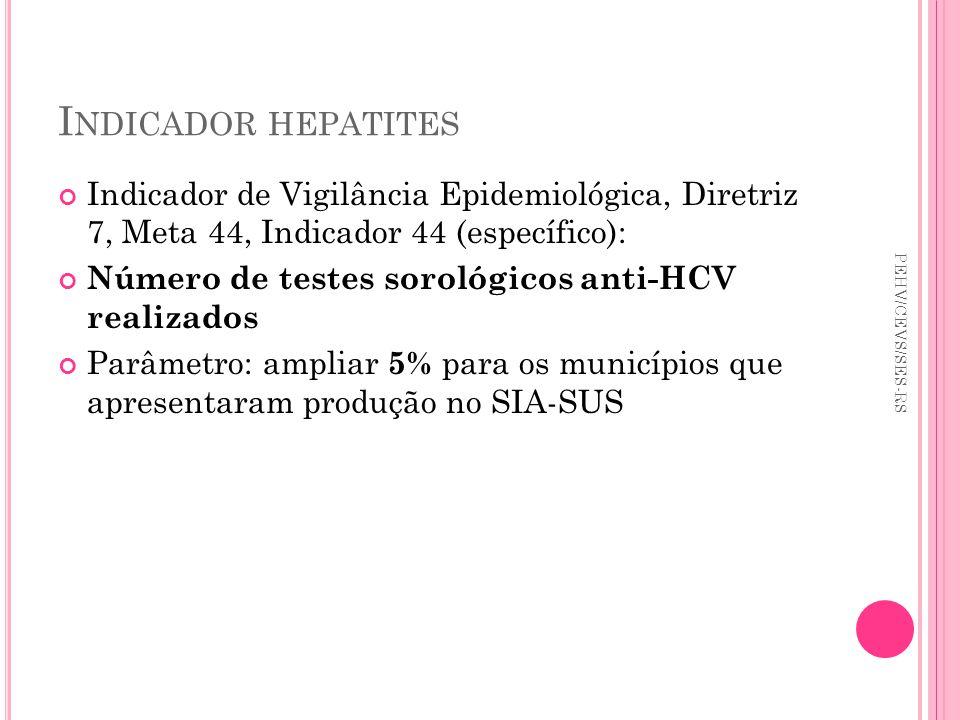 I NDICADOR HEPATITES Indicador de Vigilância Epidemiológica, Diretriz 7, Meta 44, Indicador 44 (específico): Número de testes sorológicos anti-HCV rea