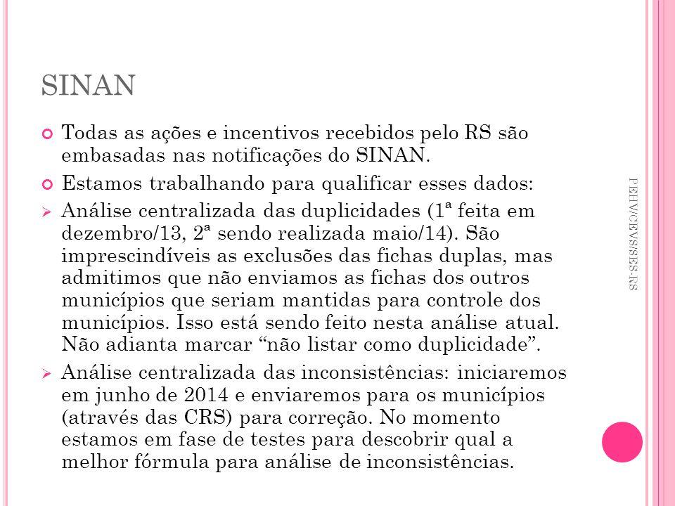 SINAN Todas as ações e incentivos recebidos pelo RS são embasadas nas notificações do SINAN. Estamos trabalhando para qualificar esses dados: Análise