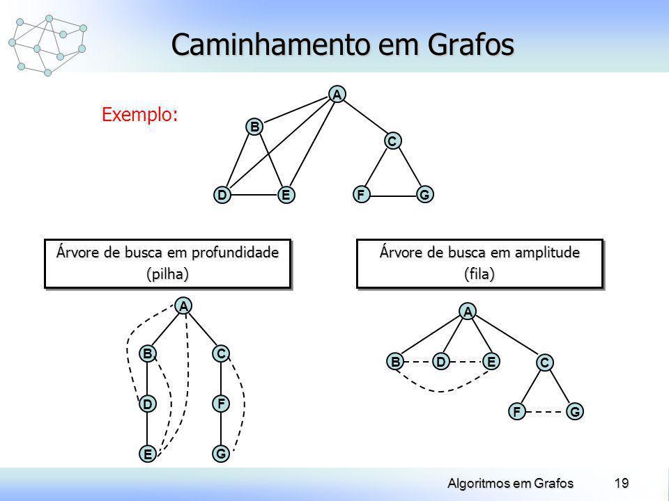 19Algoritmos em Grafos Caminhamento em Grafos Exemplo: D A E B C FG BC A F G D E Árvore de busca em profundidade (pilha) (pilha) DE A FG C B Árvore de