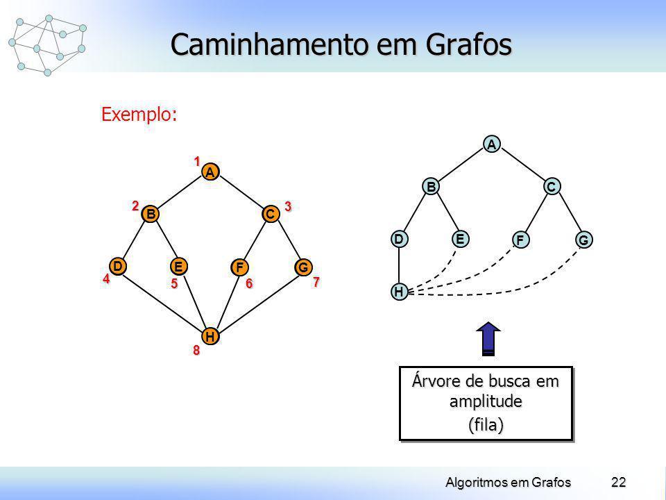 22Algoritmos em Grafos Caminhamento em Grafos Exemplo: D A E BC FG H 1 A D E BC FG H2 4 8 56 3 7 Árvore de busca em amplitude (fila) (fila) D A E BC F