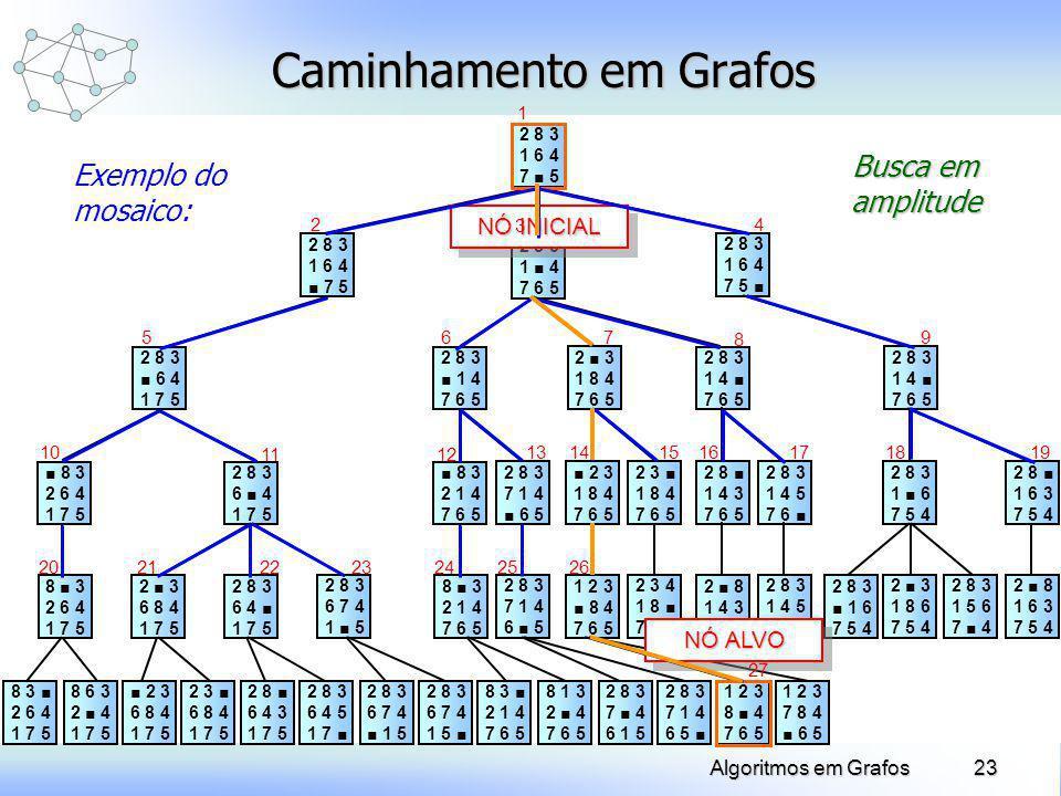 23Algoritmos em Grafos 2 8 3 6 4 1 7 5 Caminhamento em Grafos 8 3 2 6 4 1 7 5 2 8 3 6 4 1 7 5 2 8 3 1 6 4 7 5 2 8 3 1 4 7 6 5 2 8 3 1 6 4 7 5 2 8 3 1