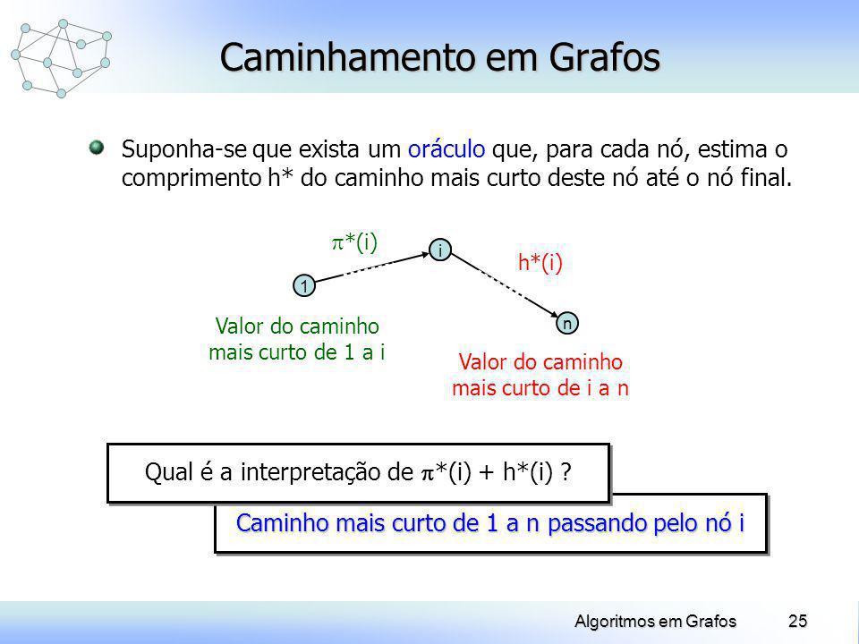 25Algoritmos em Grafos Caminhamento em Grafos Suponha-se que exista um oráculo que, para cada nó, estima o comprimento h* do caminho mais curto deste