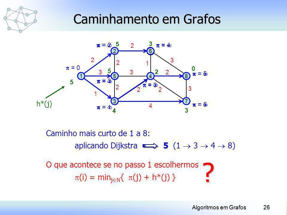 26Algoritmos em Grafos 1 2 5 3 6 48 7 2 3 1 2 2 3 2 22 4 2 3 3 1 Caminhamento em Grafos Caminho mais curto de 1 a 8: 5 aplicando Dijkstra 5 (1 3 4 8)