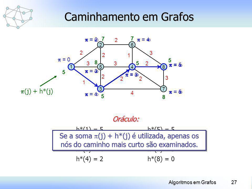 27Algoritmos em Grafos = = = = = = = Caminhamento em Grafos 1 2 5 3 6 48 7 2 3 1 2 2 3 2 22 4 2 3 3 = 0 = 2 = 3 = 1 = 3 = 5 = 4 = 5 5 5 7 8 5 8 7 5 h*