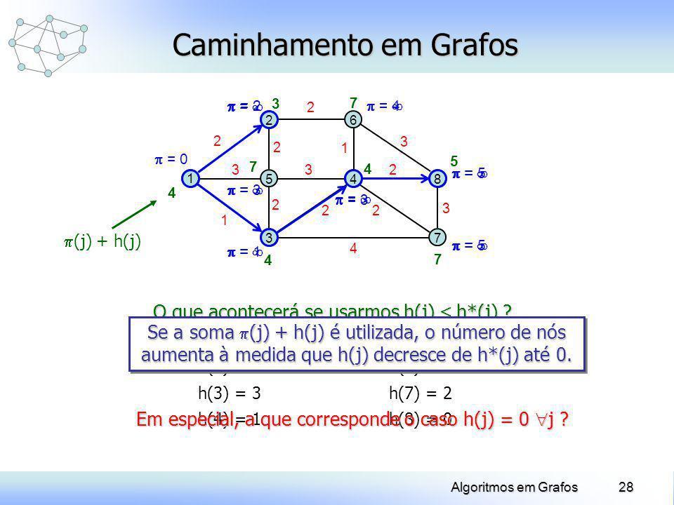 28Algoritmos em Grafos = = = = = = = Caminhamento em Grafos 1 2 5 3 6 48 7 2 3 1 2 2 3 2 22 4 2 3 3 = 0 = 2 = 3 = 1 = 3 = 5 = 4 = 5 5 4 7 7 4 7 3 4 h(