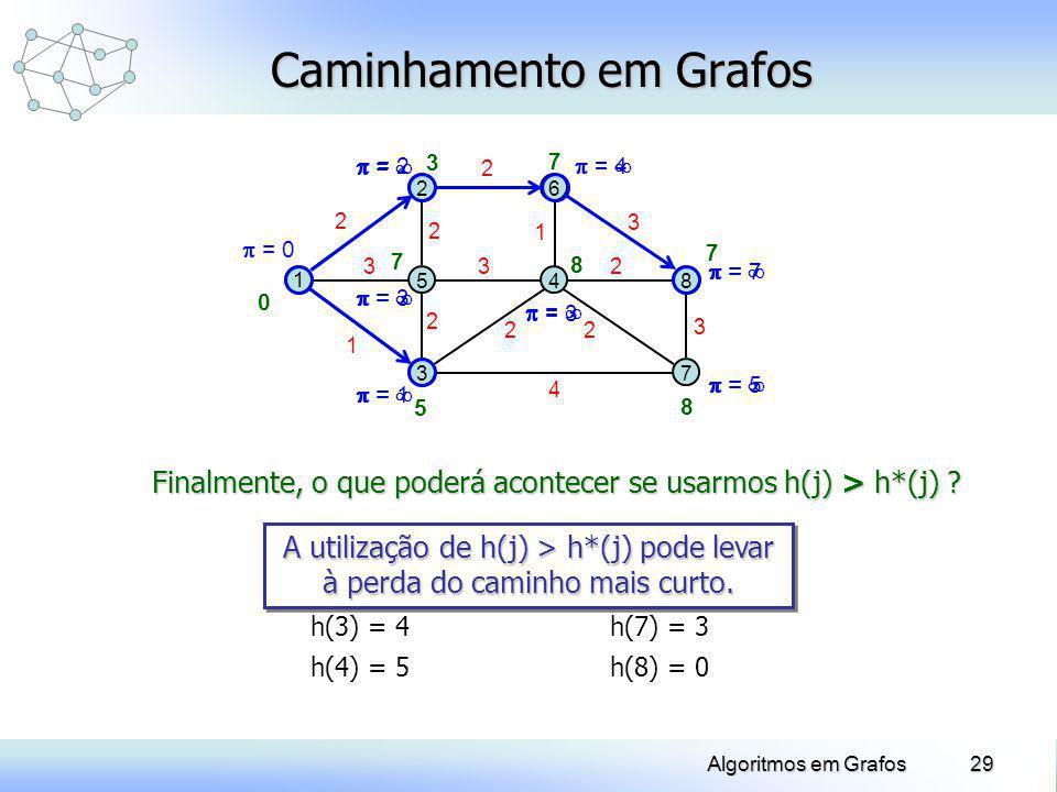29Algoritmos em Grafos = = = = = = = Caminhamento em Grafos 1 2 5 3 6 48 7 2 3 1 2 2 3 2 22 4 2 3 3 = 0 = 2 = 3 = 1 = 3 = 5 = 4 = 7 7 8 7 8 5 7 3 0 h(