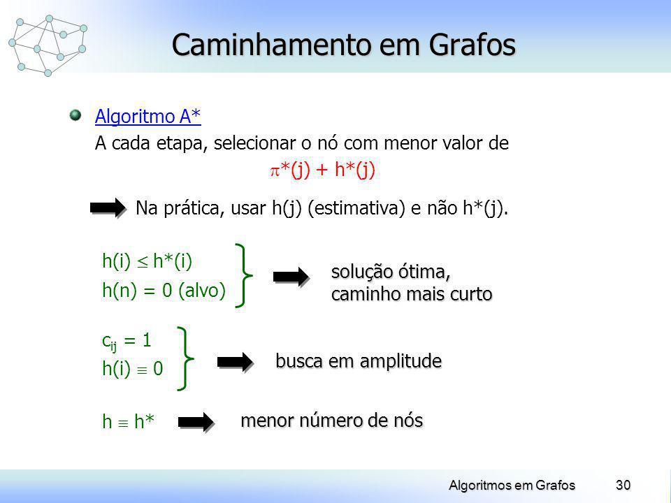 30Algoritmos em Grafos Caminhamento em Grafos Algoritmo A* A cada etapa, selecionar o nó com menor valor de *(j) + h*(j) Na prática, usar h(j) (estima