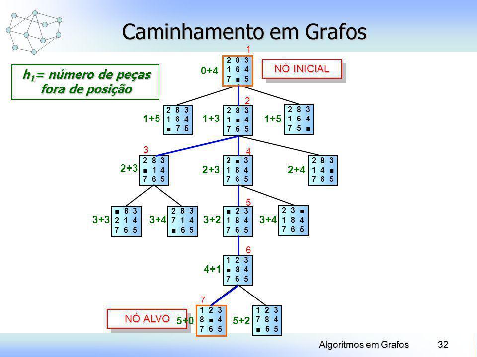 32Algoritmos em Grafos Caminhamento em Grafos 2 8 3 1 6 4 7 5 2 8 3 1 4 7 6 5 2 8 3 1 6 4 7 5 2 8 3 1 4 7 6 5 2 3 1 8 4 7 6 5 2 8 3 1 4 7 6 5 2 8 3 1