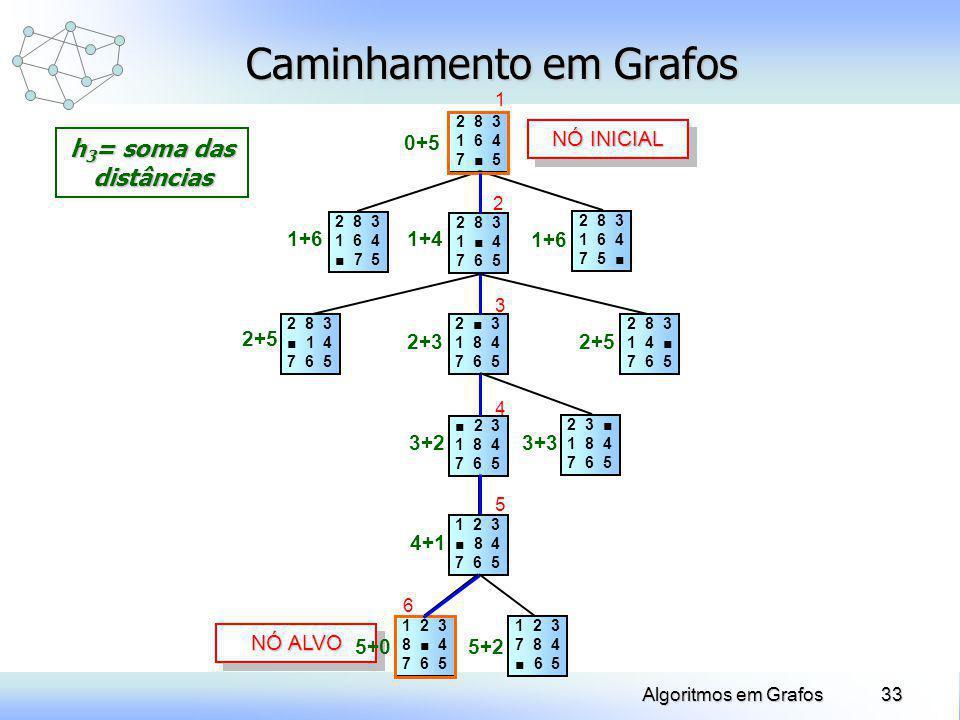 33Algoritmos em Grafos Caminhamento em Grafos 2 8 3 1 6 4 7 5 2 8 3 1 4 7 6 5 2 8 3 1 6 4 7 5 2 8 3 1 4 7 6 5 2 3 1 8 4 7 6 5 2 8 3 1 4 7 6 5 2 8 3 1