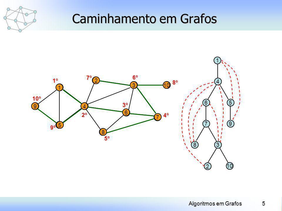 6Algoritmos em Grafos Caminhamento em Grafos A ordem em que os nós e arestas são visitados depende: do nó inicial da ordem em que os nós e as arestas aparecem na estrutura de dados
