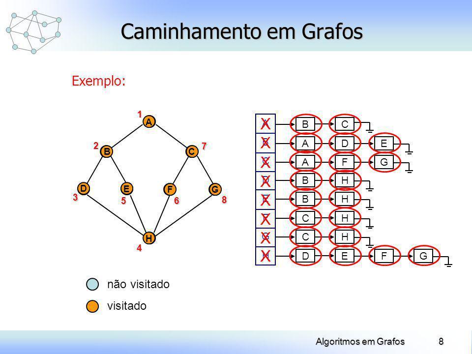 9Algoritmos em Grafos Caminhamento em Grafos Exemplo: D A E BC FG H 1 A D E BC FG H2 3 4 56 7 8 A B EF D H C G Árvore de busca em profundidade (pilha) (pilha)