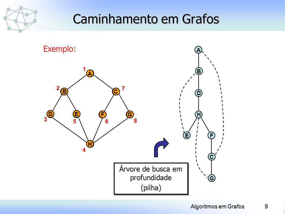 9Algoritmos em Grafos Caminhamento em Grafos Exemplo: D A E BC FG H 1 A D E BC FG H2 3 4 56 7 8 A B EF D H C G Árvore de busca em profundidade (pilha)