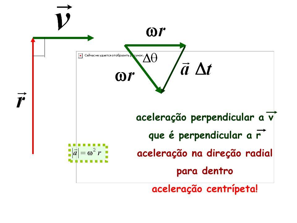 aceleração perpendicular a v que é perpendicular a r aceleração na direção radial para dentro aceleração centrípeta!