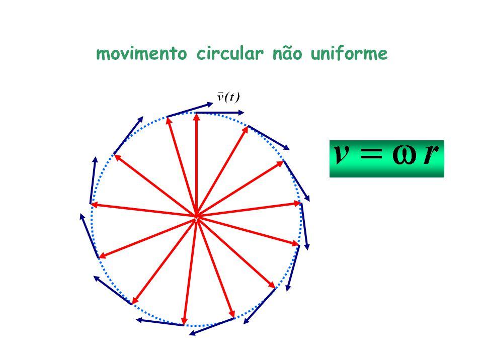 movimento circular não uniforme