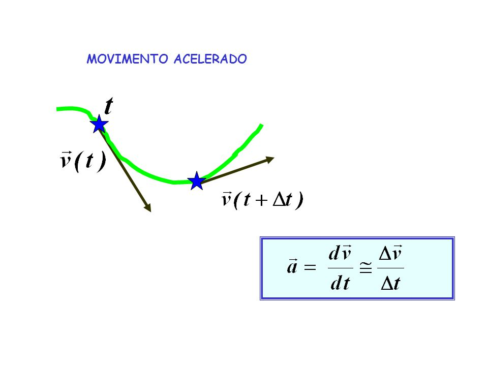 MOVIMENTO ACELERADO muda o módulo da velocidade muda a direção da velocidade