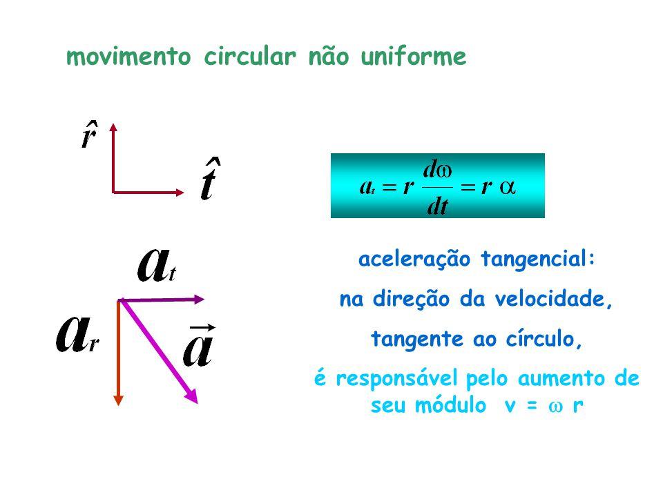 movimento circular não uniforme aceleração tangencial: na direção da velocidade, tangente ao círculo, é responsável pelo aumento de seu módulo v = r