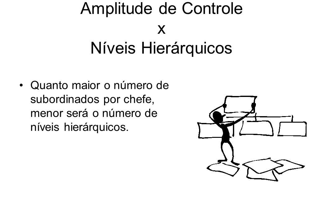 Amplitude de Controle x Níveis Hierárquicos Quanto maior o número de subordinados por chefe, menor será o número de níveis hierárquicos.