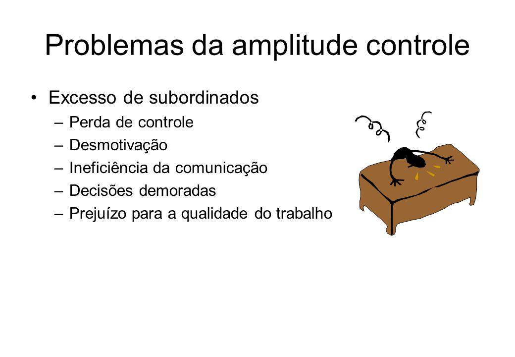 Problemas da amplitude controle Excesso de subordinados –Perda de controle –Desmotivação –Ineficiência da comunicação –Decisões demoradas –Prejuízo para a qualidade do trabalho