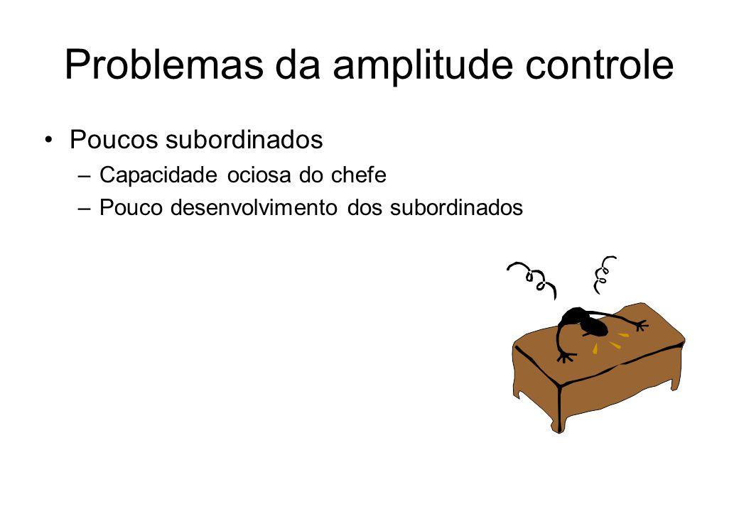 Problemas da amplitude controle Poucos subordinados –Capacidade ociosa do chefe –Pouco desenvolvimento dos subordinados