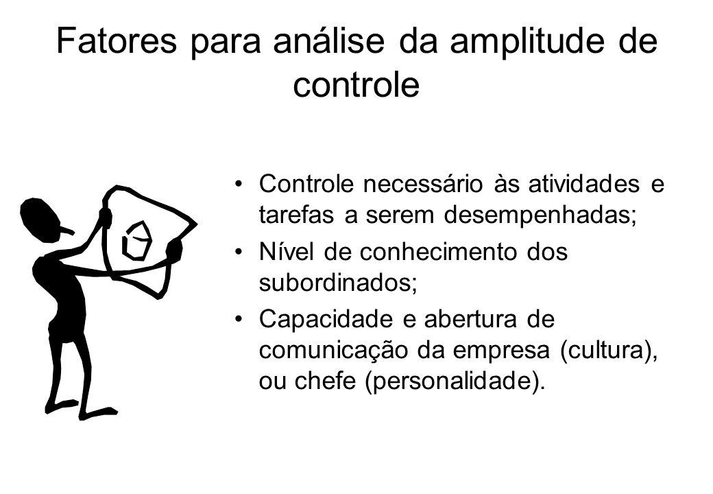 Fatores para análise da amplitude de controle Controle necessário às atividades e tarefas a serem desempenhadas; Nível de conhecimento dos subordinados; Capacidade e abertura de comunicação da empresa (cultura), ou chefe (personalidade).