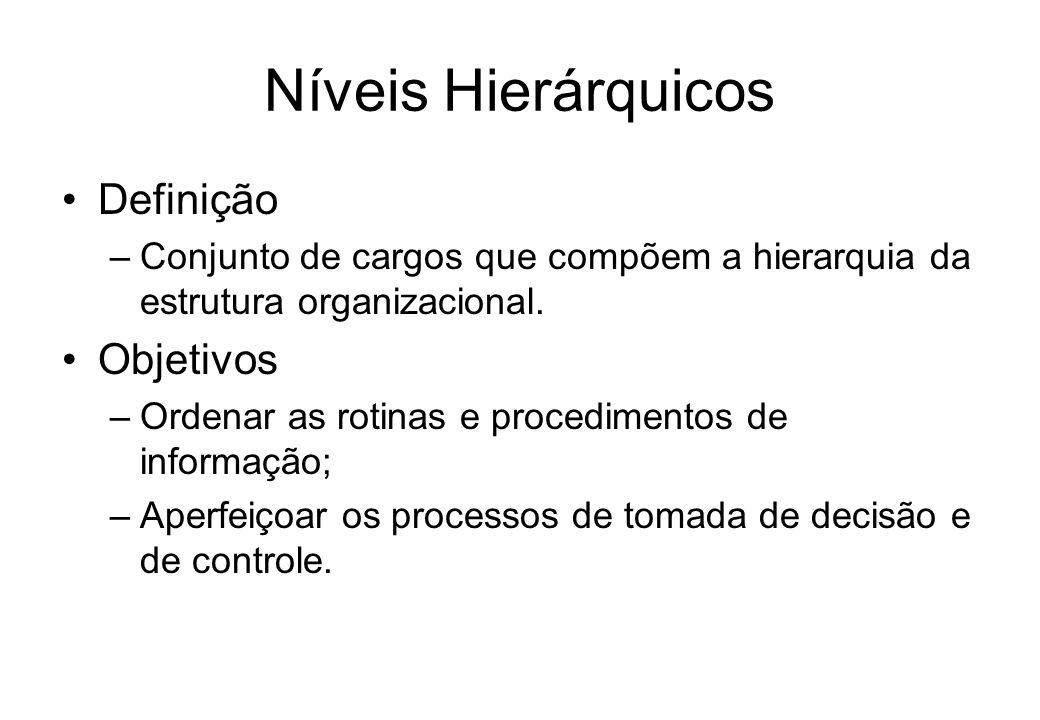 Níveis Hierárquicos Definição –Conjunto de cargos que compõem a hierarquia da estrutura organizacional.
